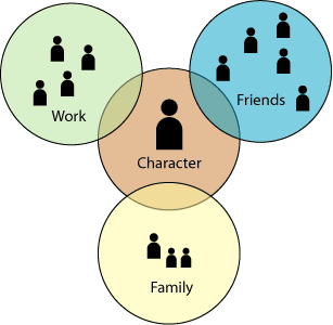 the Three Affiliations Model